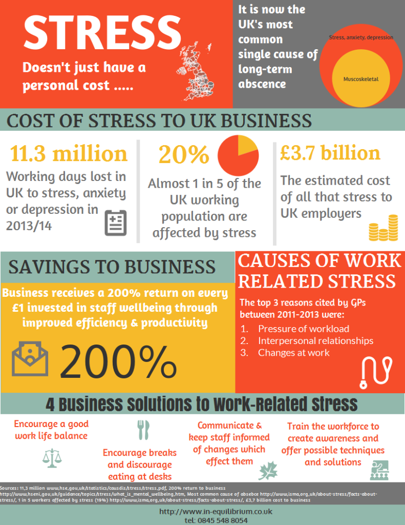 stress costs to business