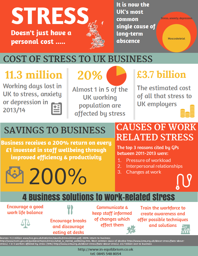 Infographic illustrating the costs of stress to business and ...