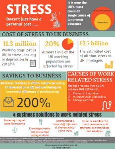 Stress Costs