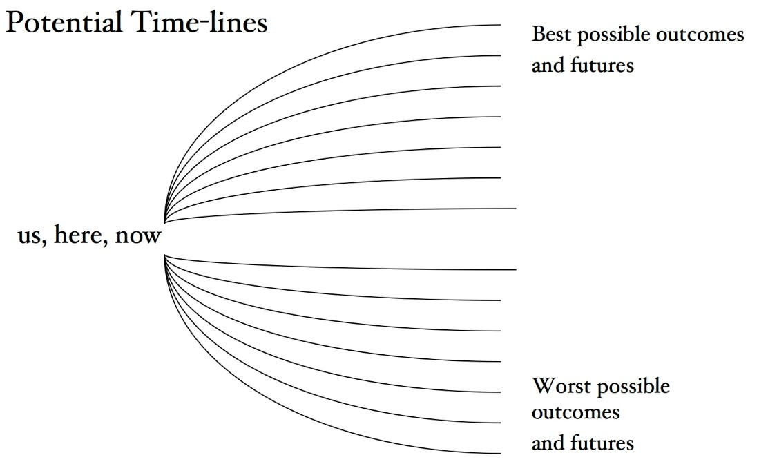 Line diagram showing where we are now and where we may be with the best and worst outcomes and futures