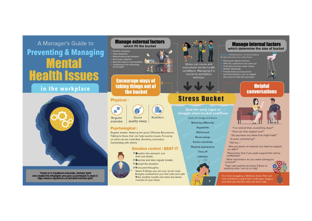 Mental Health Awareness for Managers – Stress Bucket Infographic